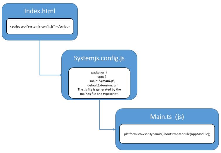 Angular Bootstrap process
